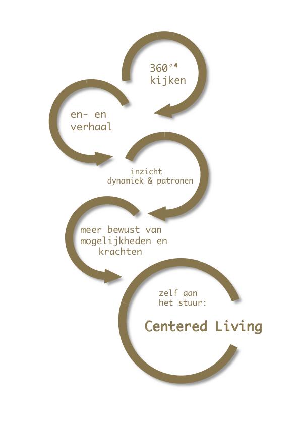 centered living 2 folder